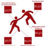 Quarto monitoraggio Caritas sull'emergenza pandemia e sulle risposte attivate